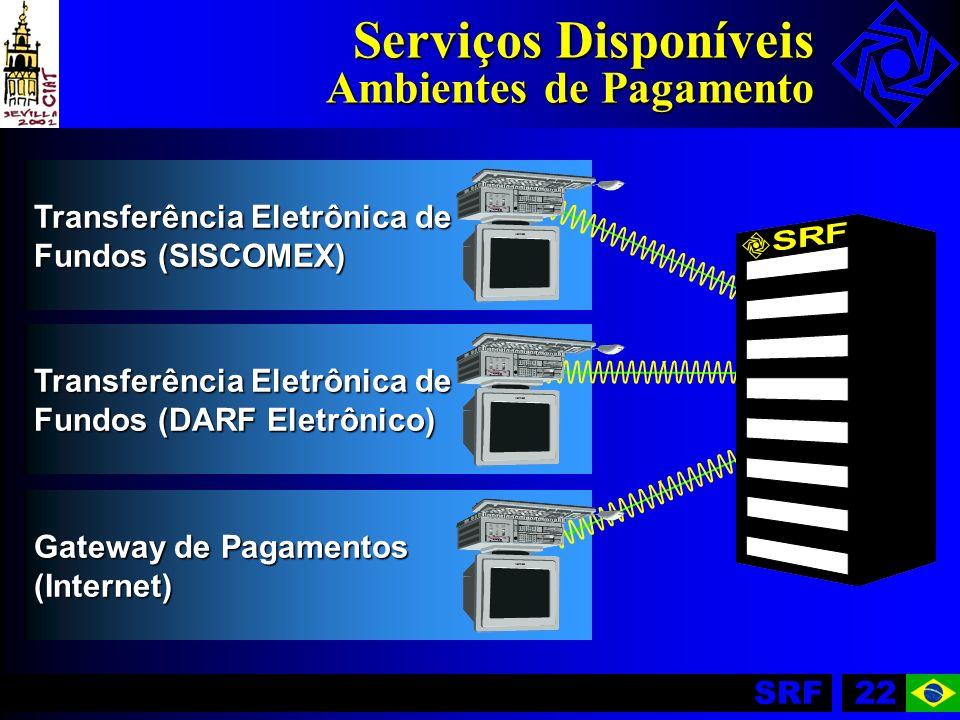 SRF22 Transferência Eletrônica de Fundos (DARF Eletrônico) Transferência Eletrônica de Fundos (SISCOMEX) Gateway de Pagamentos (Internet) Serviços Dis