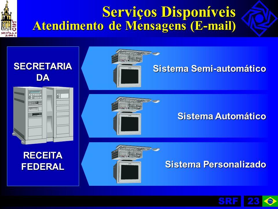 SRF23 SECRETARIADARECEITAFEDERAL Sistema Automático Sistema Semi-automático Sistema Personalizado Serviços Disponíveis Atendimento de Mensagens (E-mai