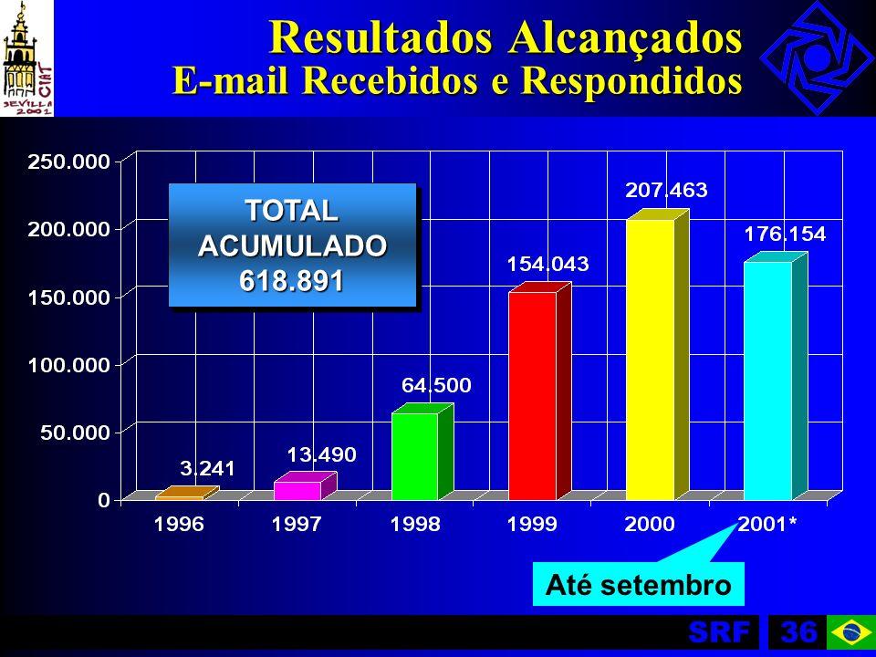 SRF36 Resultados Alcançados E-mail Recebidos e Respondidos Até setembro TOTALACUMULADO618.891TOTALACUMULADO618.891