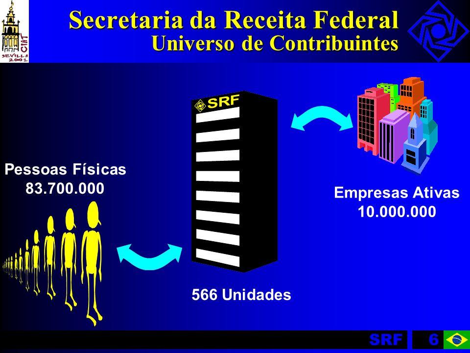 SRF6 Secretaria da Receita Federal Universo de Contribuintes Pessoas Físicas 83.700.000 Empresas Ativas 10.000.000 566 Unidades