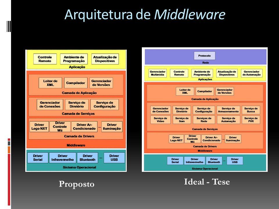 Análise da Arquitetura de Middleware Proposto x Realizado