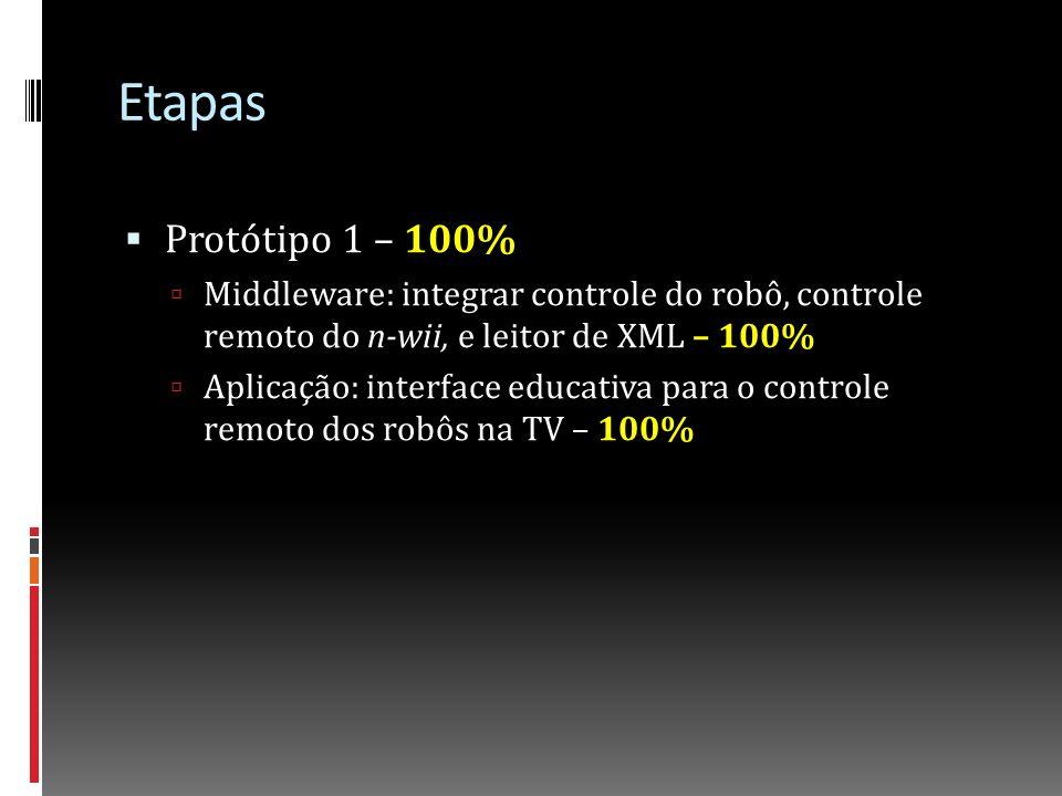Etapas Protótipo 2 – 65% Linguagem: desenvolvimento da gramática e do compilador- 90% (novas adições, como programar velocidade precisam ser feitas) Middleware: integração com compilador - 100% Hardware: protótipo do dispositivo de clonagem de controles remotos – 0% (protótipo perdido) Aplicação: interface educativa para programação de dispositivos – 30%