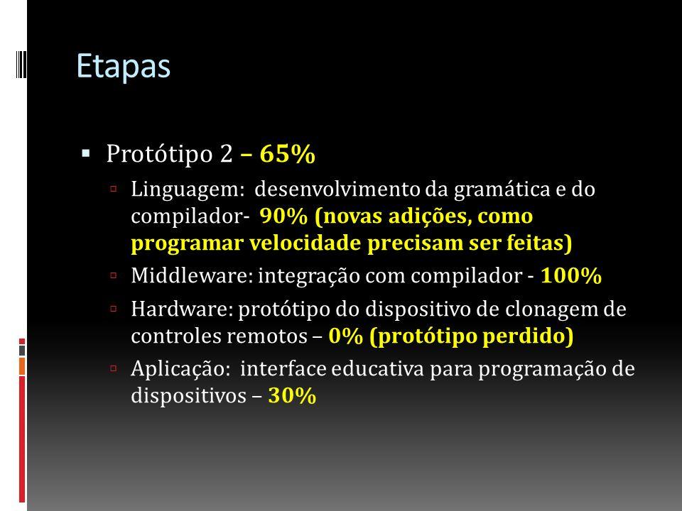 Etapas Protótipo 3 – 50% Middleware: adição de protótipos de módulos da camada de serviços (multimídia) – Adiado para versão futura (Não estava na proposta original).