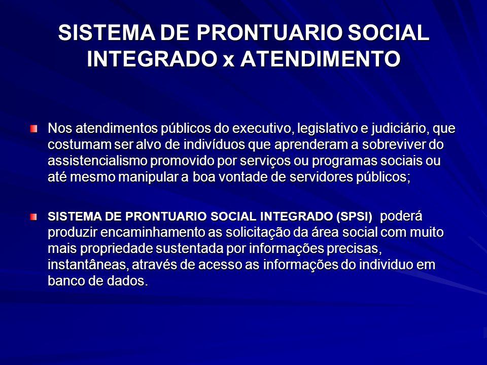 SISTEMA DE PRONTUARIO SOCIAL INTEGRADO x ATENDIMENTO Nos atendimentos públicos do executivo, legislativo e judiciário, que costumam ser alvo de indiví