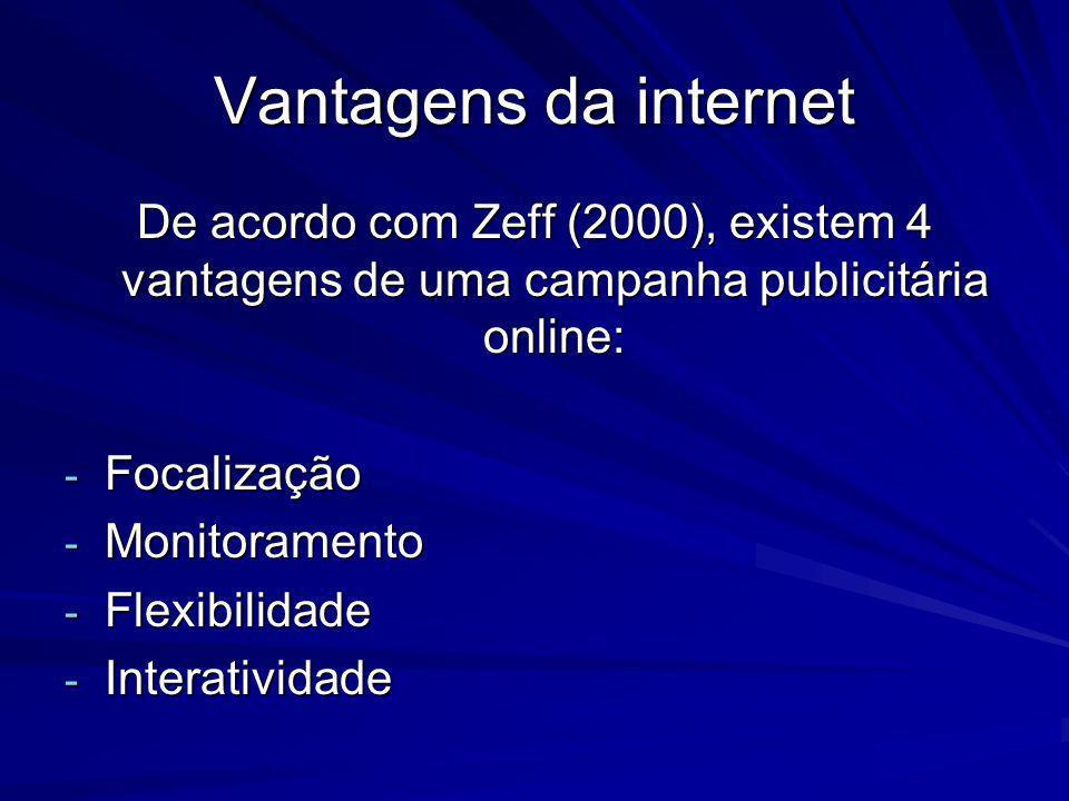 Vantagens da internet De acordo com Zeff (2000), existem 4 vantagens de uma campanha publicitária online: - Focalização - Monitoramento - Flexibilidad