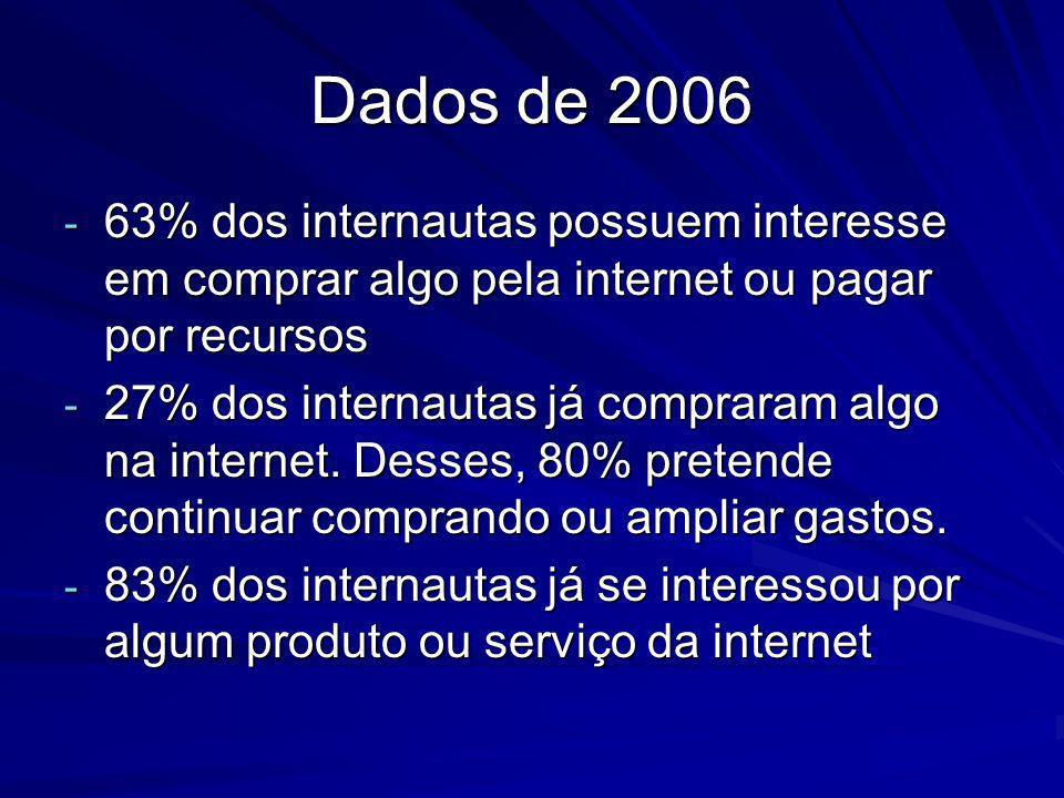 Dados de 2006 - 63% dos internautas possuem interesse em comprar algo pela internet ou pagar por recursos - 27% dos internautas já compraram algo na i