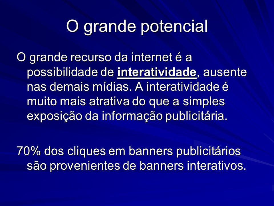O grande potencial O grande recurso da internet é a possibilidade de interatividade, ausente nas demais mídias. A interatividade é muito mais atrativa