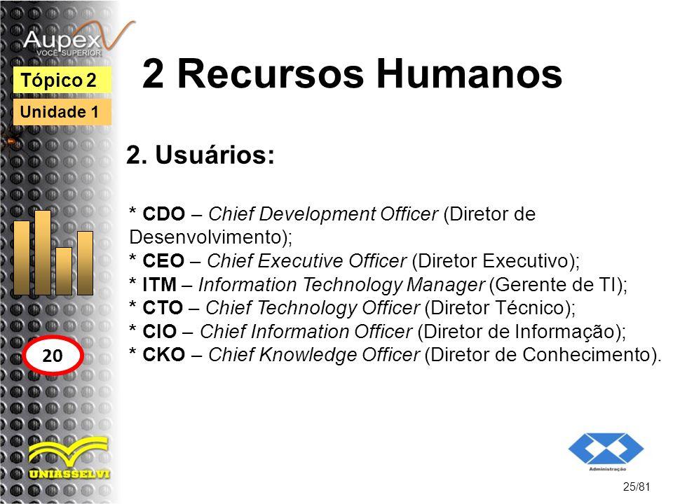2 Recursos Humanos 2. Usuários: * CDO – Chief Development Officer (Diretor de Desenvolvimento); * CEO – Chief Executive Officer (Diretor Executivo); *