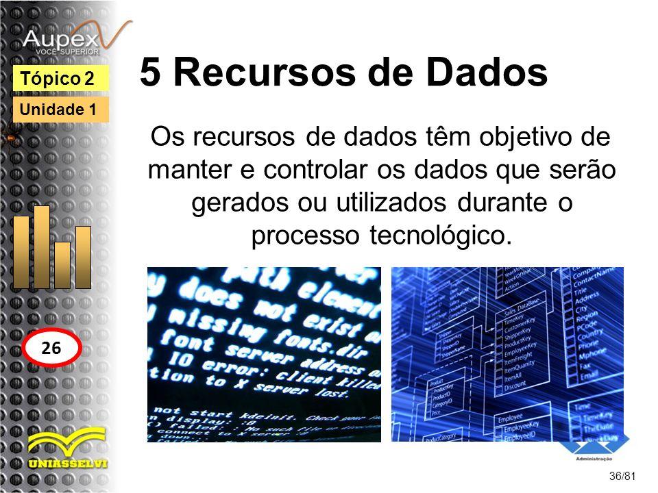 5 Recursos de Dados Os recursos de dados têm objetivo de manter e controlar os dados que serão gerados ou utilizados durante o processo tecnológico. 3