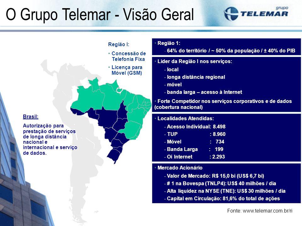 Região 1: - 64% do território / ~ 50% da população / ± 40% do PIB Líder da Região I nos serviços: - local - longa distância regional - móvel - banda l