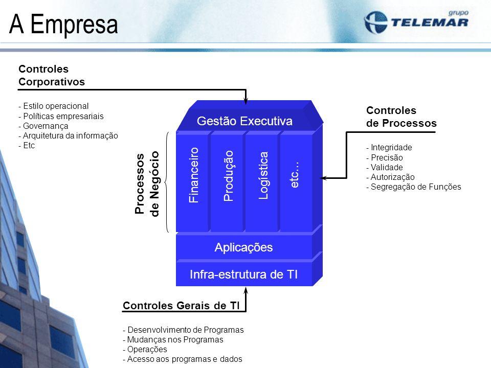 A Empresa Processos de Negócio Recursos / Serviços de TI Infra-estrutura de TI Aplicações Financeiro Produção Logística etc... Gestão Executiva Contro