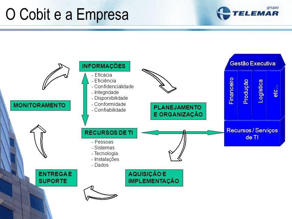 O Cobit e a Empresa Recursos / Serviços de TI Financeiro Produção Logística etc... Gestão Executiva PLANEJAMENTO E ORGANIZAÇÃO AQUISIÇÃO E IMPLEMENTAÇ