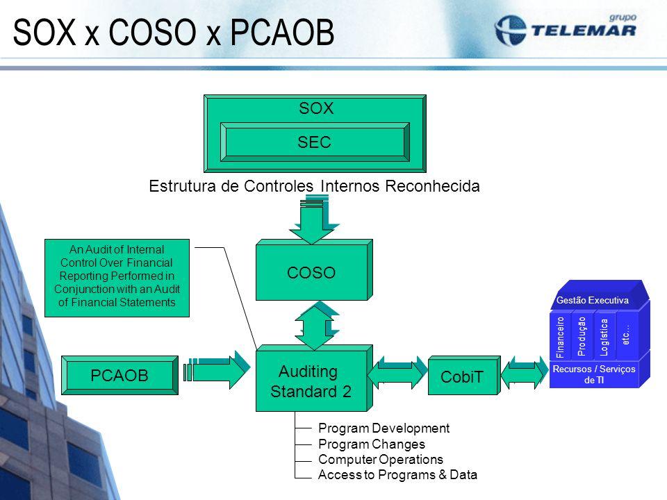 SOX x COSO x PCAOB SEC SOX Estrutura de Controles Internos Reconhecida Auditing Standard 2 COSO PCAOB Program Development Program Changes Computer Ope