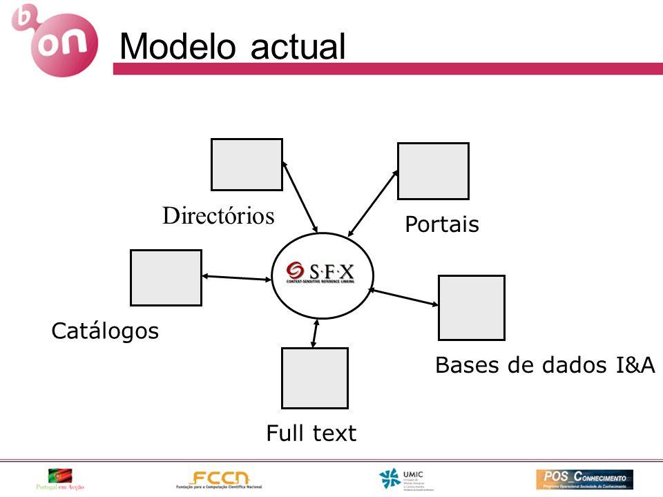 Modelo actual Portais Bases de dados I&A Full text Catálogos Directórios