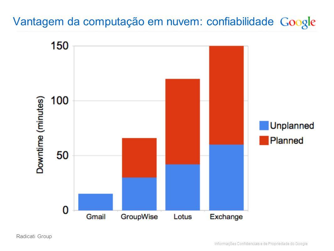 Informações Confidenciais e de Propriedade do Google Vantagem da computação em nuvem: confiabilidade Radicati Group