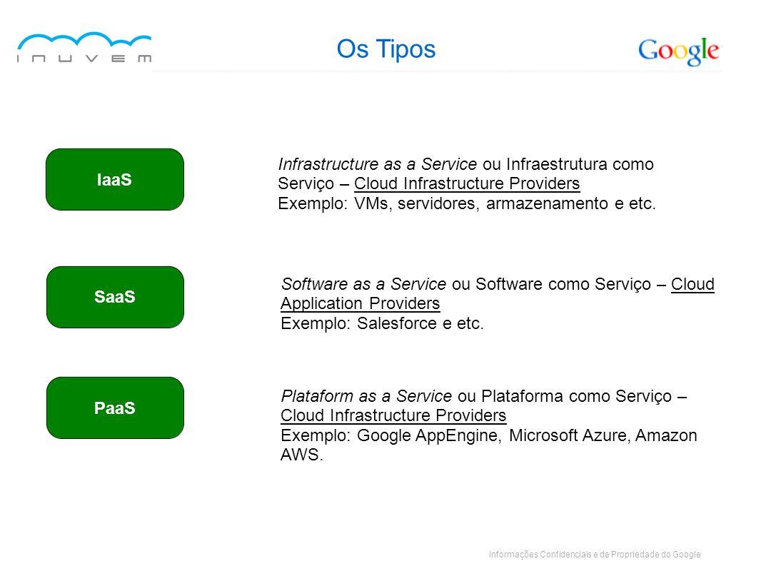 Informações Confidenciais e de Propriedade do Google Infrastructure as a Service ou Infraestrutura como Serviço – Cloud Infrastructure Providers Exemp