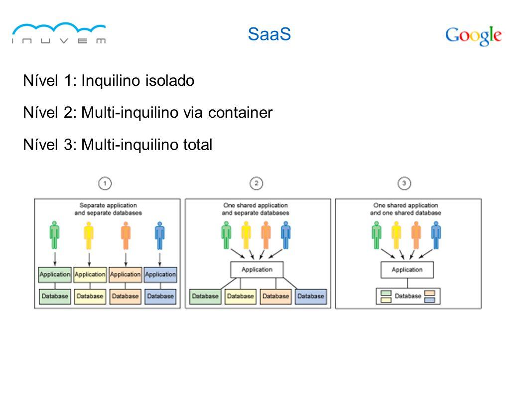 SaaS Nível 1: Inquilino isolado Nível 2: Multi-inquilino via container Nível 3: Multi-inquilino total