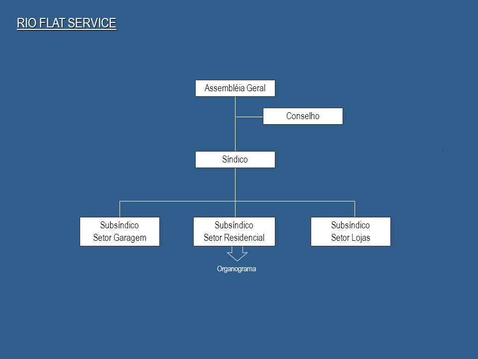 Organograma Assembléia Geral Síndico Subsíndico Setor Garagem Subsíndico Setor Residencial Subsíndico Setor Lojas Conselho RIO FLAT SERVICE
