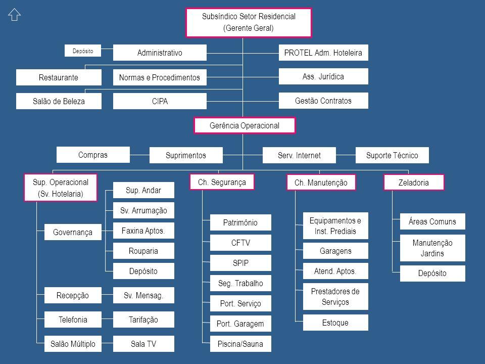 Subsíndico Setor Residencial (Gerente Geral) Gerência Operacional Sup.