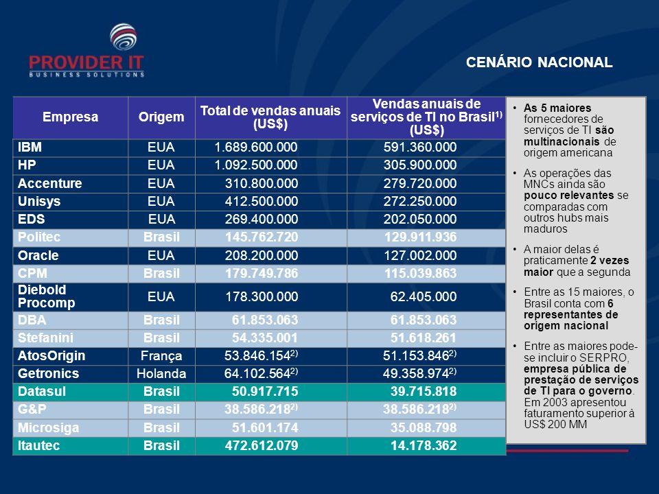 CENÁRIO NACIONAL EmpresaOrigem Total de vendas anuais (US$) Vendas anuais de serviços de TI no Brasil 1) (US$) IBMEUA1.689.600.000591.360.000 HPEUA1.092.500.000305.900.000 AccentureEUA310.800.000279.720.000 UnisysEUA412.500.000272.250.000 EDSEUA269.400.000202.050.000 PolitecBrasil145.762.720129.911.936 OracleEUA208.200.000127.002.000 CPMBrasil179.749.786115.039.863 Diebold Procomp EUA178.300.00062.405.000 DBABrasil61.853.063 StefaniniBrasil54.335.00151.618.261 AtosOriginFrança53.846.154 2) 51.153.846 2) GetronicsHolanda64.102.564 2) 49.358.974 2) DatasulBrasil50.917.71539.715.818 G&PBrasil38.586.218 2) MicrosigaBrasil51.601.17435.088.798 ItautecBrasil472.612.07914.178.362 As 5 maiores fornecedores de serviços de TI são multinacionais de origem americana As operações das MNCs ainda são pouco relevantes se comparadas com outros hubs mais maduros A maior delas é praticamente 2 vezes maior que a segunda Entre as 15 maiores, o Brasil conta com 6 representantes de origem nacional Entre as maiores pode- se incluir o SERPRO, empresa pública de prestação de serviços de TI para o governo.