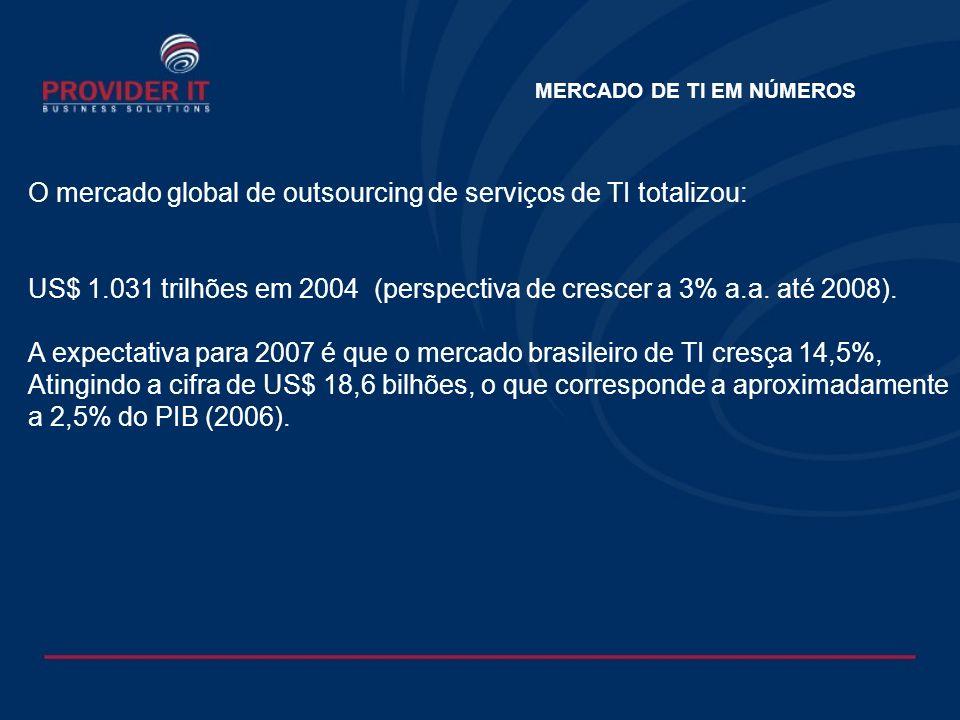 CAGR 1) 2008200420052006 Gastos totais com serviços de TI (in-house e outsourced) Gastos com serviços de TI outsourced e off-shore Potencial mundial da demanda de serviços de TI Gastos totais com serviço de TI outsourced 2007 Evolução do mercado global de serviços de TI (US$ Bi) 3% 6% 40% Nota:1) Compounded annual growth rate = taxa anual de crescimento composta Fonte:Gartner; análise A.T.