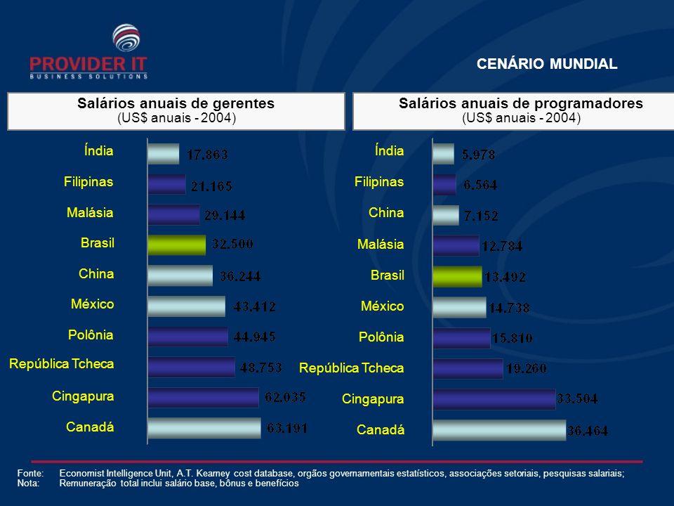 CENÁRIO MUNDIAL Salários anuais de programadores (US$ anuais - 2004) Salários anuais de gerentes (US$ anuais - 2004) Fonte:Economist Intelligence Unit, A.T.