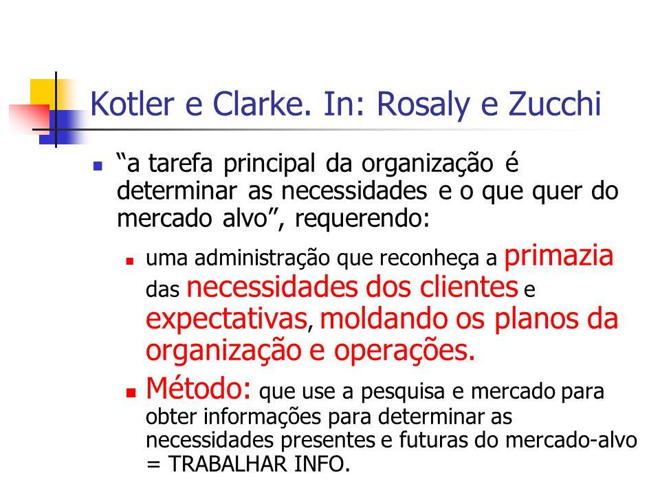 Kotler e Clarke. In: Rosaly e Zucchi a tarefa principal da organização é determinar as necessidades e o que quer do mercado alvo, requerendo: uma admi