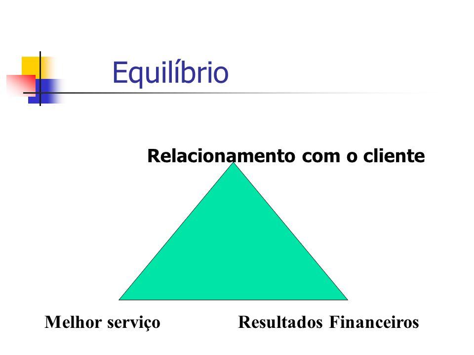 Equilíbrio Relacionamento com o cliente Melhor serviçoResultados Financeiros