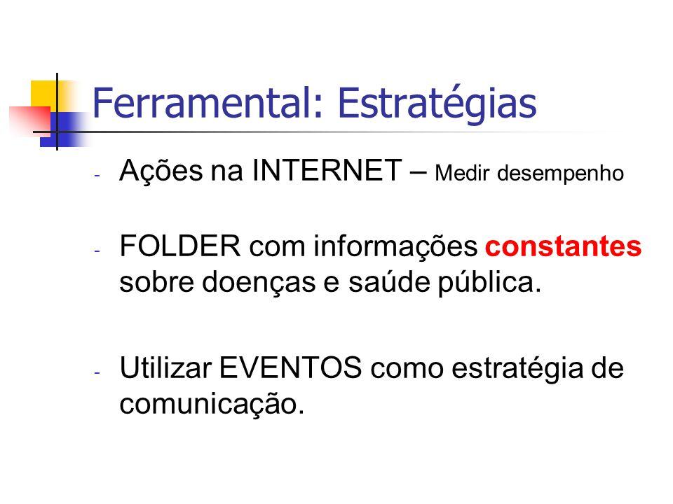 Ferramental: Estratégias - Ações na INTERNET – Medir desempenho - FOLDER com informações constantes sobre doenças e saúde pública. - Utilizar EVENTOS