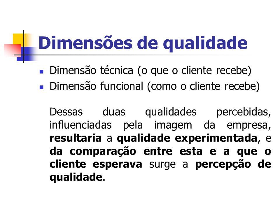Dimensões de qualidade Dimensão técnica (o que o cliente recebe) Dimensão funcional (como o cliente recebe) Dessas duas qualidades percebidas, influen