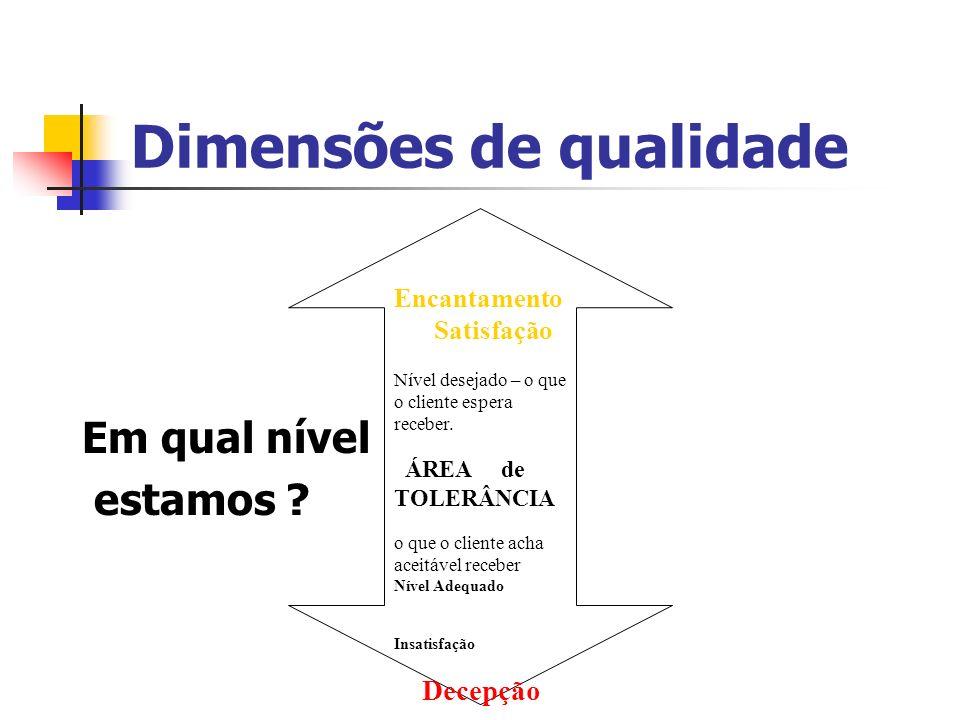 Dimensões de qualidade Em qual nível estamos ? Encantamento Satisfação Nível desejado – o que o cliente espera receber. ÁREA de TOLERÂNCIA o que o cli