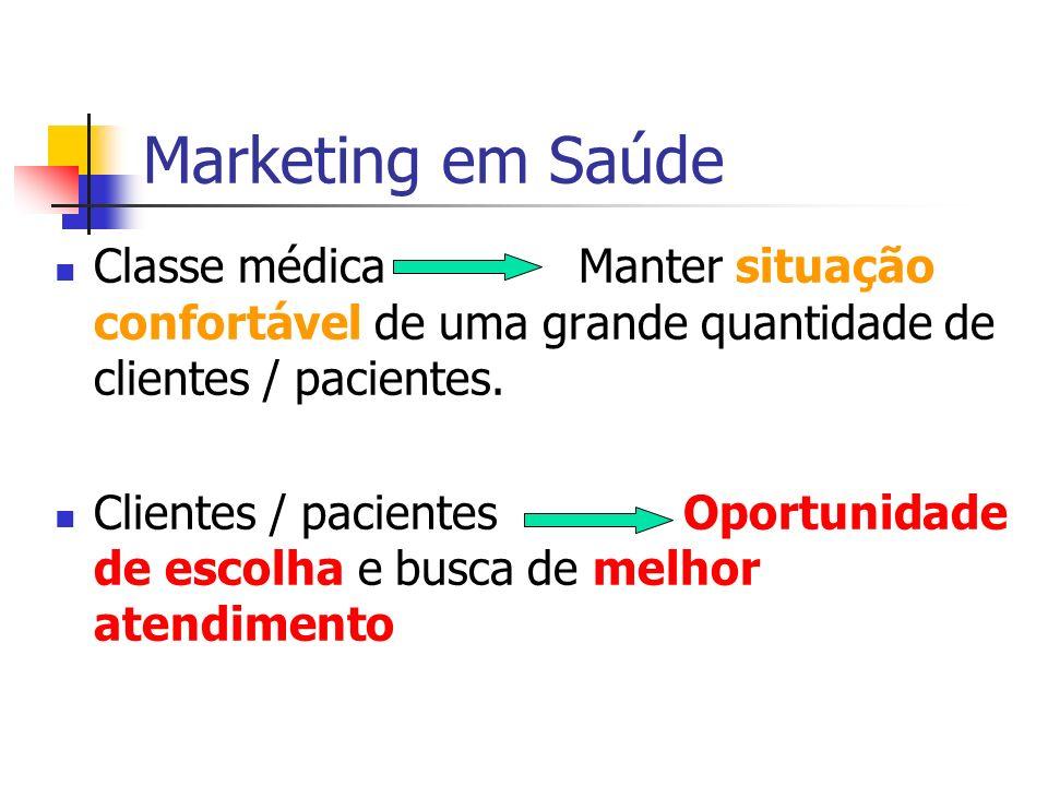 Marketing em Saúde Classe médica Manter situação confortável de uma grande quantidade de clientes / pacientes. Clientes / pacientes Oportunidade de es