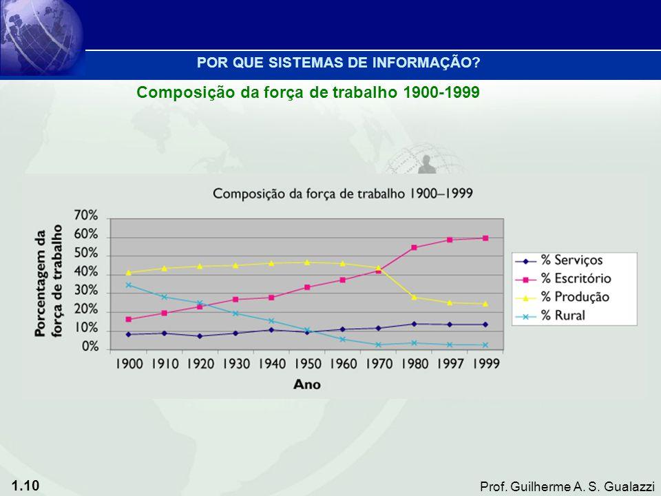 1.10 Prof. Guilherme A. S. Gualazzi Composição da força de trabalho 1900-1999 POR QUE SISTEMAS DE INFORMAÇÃO?