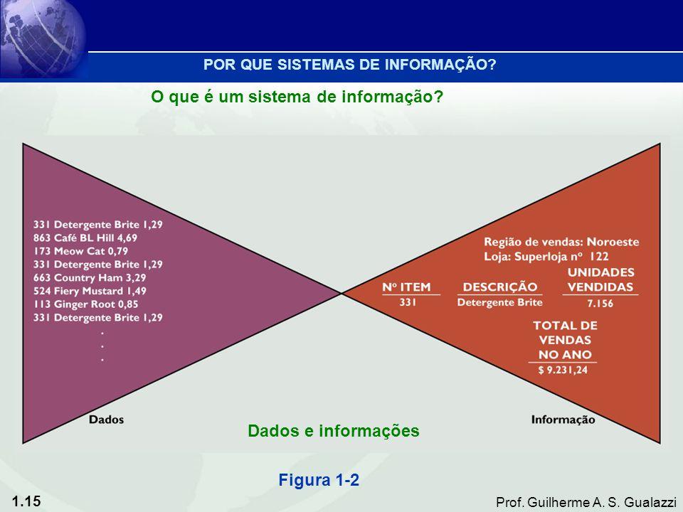 1.15 Prof. Guilherme A. S. Gualazzi Figura 1-2 Dados e informações POR QUE SISTEMAS DE INFORMAÇÃO? O que é um sistema de informação?