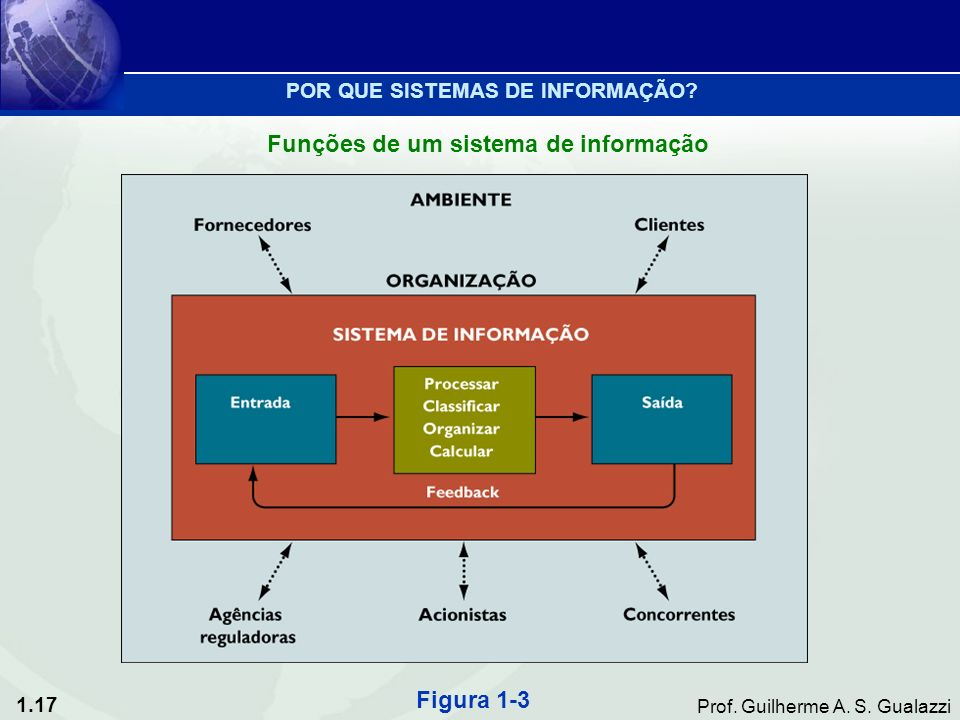 1.17 Prof. Guilherme A. S. Gualazzi Funções de um sistema de informação Figura 1-3 POR QUE SISTEMAS DE INFORMAÇÃO?