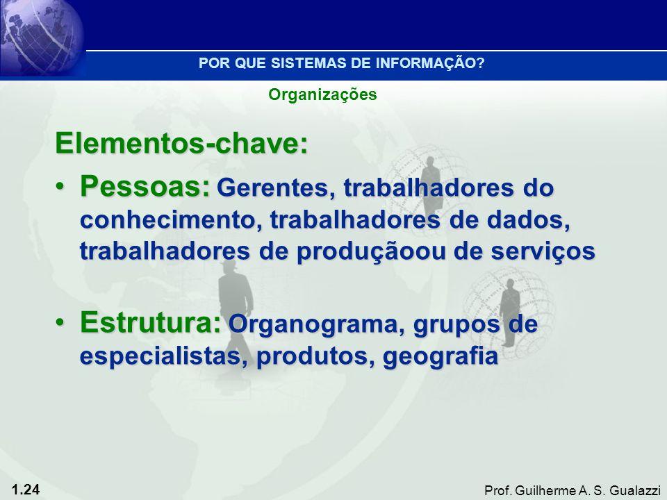 1.24 Prof. Guilherme A. S. Gualazzi Elementos-chave: Pessoas: Gerentes, trabalhadores do conhecimento, trabalhadores de dados, trabalhadores de produç