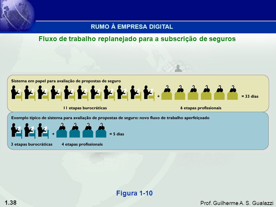 1.38 Prof. Guilherme A. S. Gualazzi Figura 1-10 Fluxo de trabalho replanejado para a subscrição de seguros RUMO À EMPRESA DIGITAL