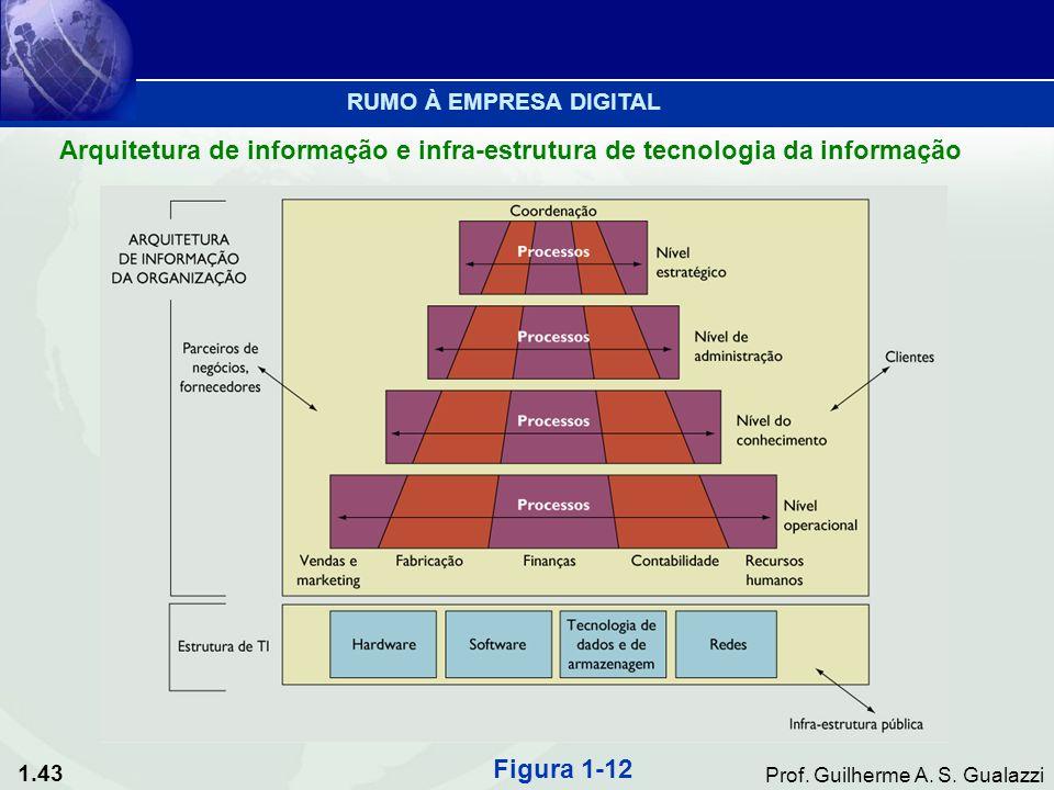 1.43 Prof. Guilherme A. S. Gualazzi Arquitetura de informação e infra-estrutura de tecnologia da informação Figura 1-12 RUMO À EMPRESA DIGITAL