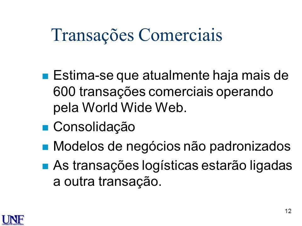 11 Transações Comerciais Transações Independentes Redes de Supply Chain na Internet Portal/ Comunidades Mercados de Fluxo de Trabalho Leilões
