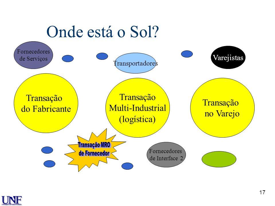 16 Confusão n As transações não são idênticas n Diferentes empresas podem usar a mesma transação de formas completamente diferentes n Preço versus ser