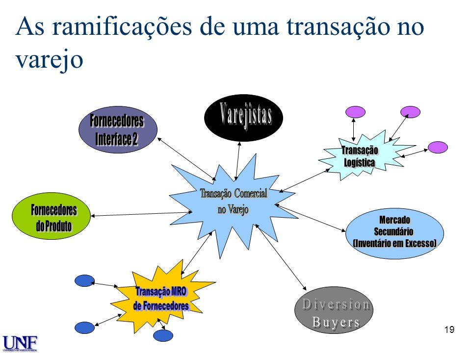 18 Magnitude dos Grupos de Mercado n Estima-se que atualmente há mais de 600 transações comerciais operando pela World Wide Web. n Impacto substancial
