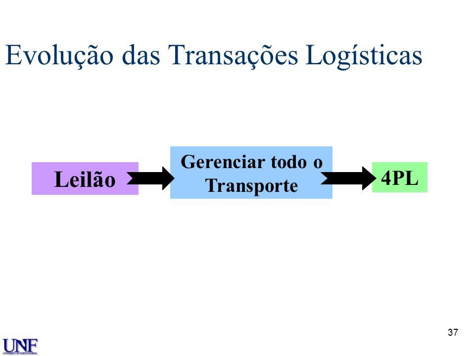 36 Definição 4pl: A próxima evolução em Supply Chain Alocação de Recursos Internos Internal Logistics Operations Cliente Acordo para Alianças em Desem