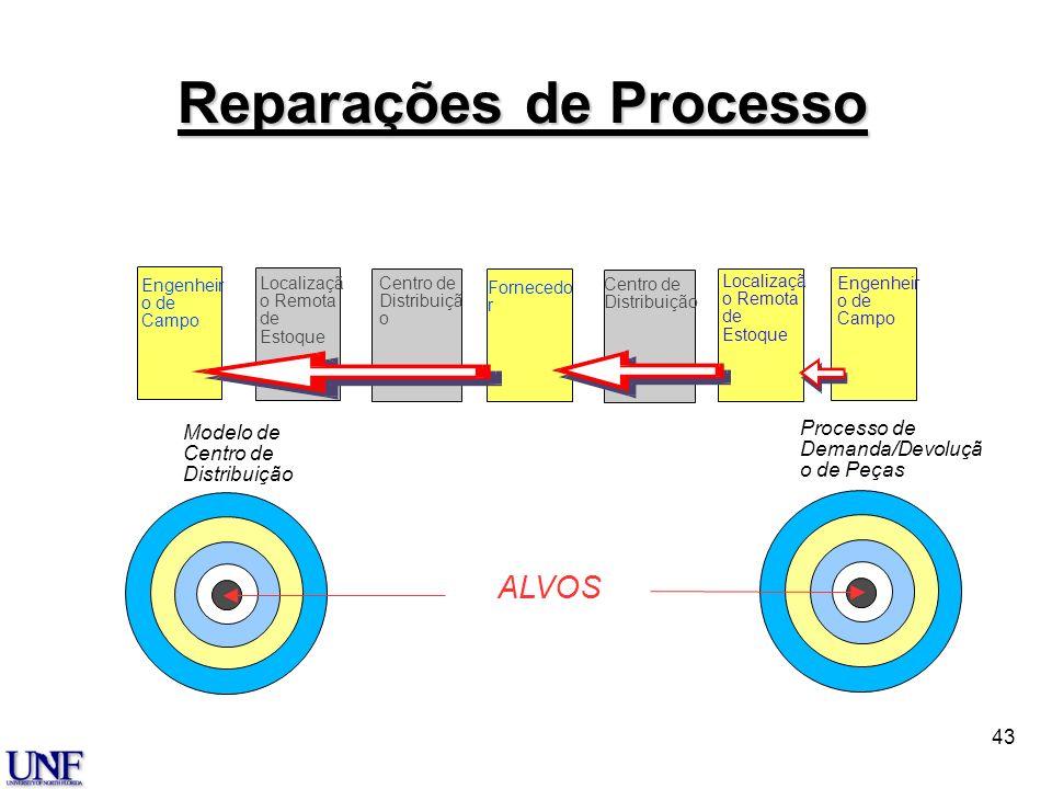 42 Alvos Solução.com Reduzir e Consolidar Reduzir Pontos de Contato Visibilidade em Tempo Real Integração de Parceiros na Rede Envolver um Parceiro na