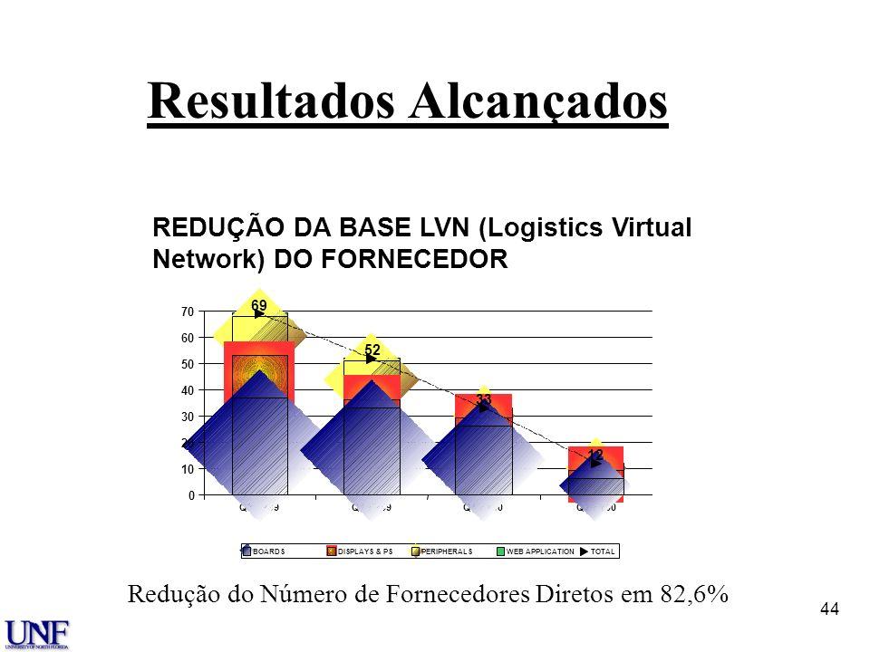43 ALVOS Modelo de Centro de Distribuição Processo de Demanda/Devoluçã o de Peças Engenheir o de Campo Localizaçã o Remota de Estoque Centro de Distri