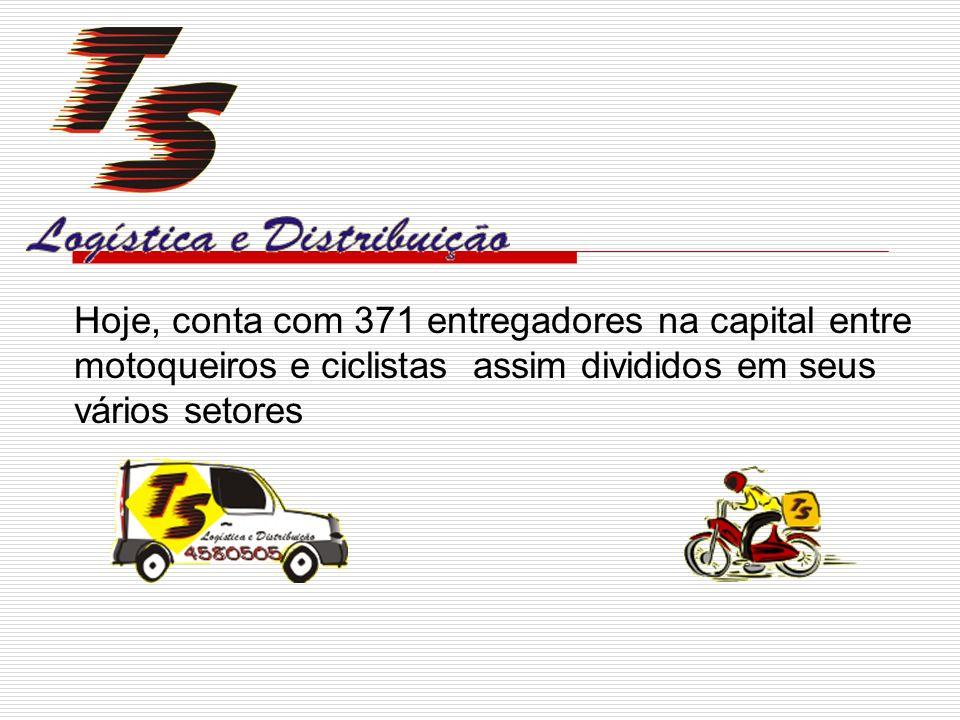 Hoje, conta com 371 entregadores na capital entre motoqueiros e ciclistas assim divididos em seus vários setores