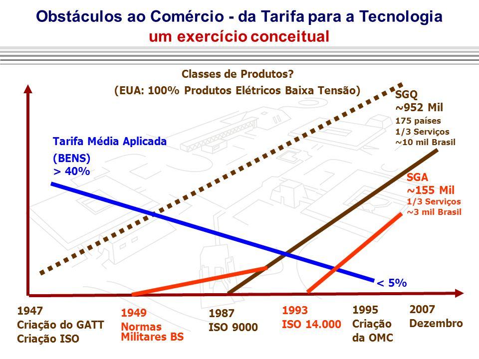 Obstáculos ao Comércio - da Tarifa para a Tecnologia um exercício conceitual SGQ ~952 Mil 175 países 1/3 Serviços ~10 mil Brasil Tarifa Média Aplicada (BENS) > 40% 1947 Criação do GATT Criação ISO 1949 Normas Militares BS 1987 ISO 9000 1995 Criação da OMC < 5% SGA ~155 Mil 1/3 Serviços ~3 mil Brasil 1993 ISO 14.000 Classes de Produtos.