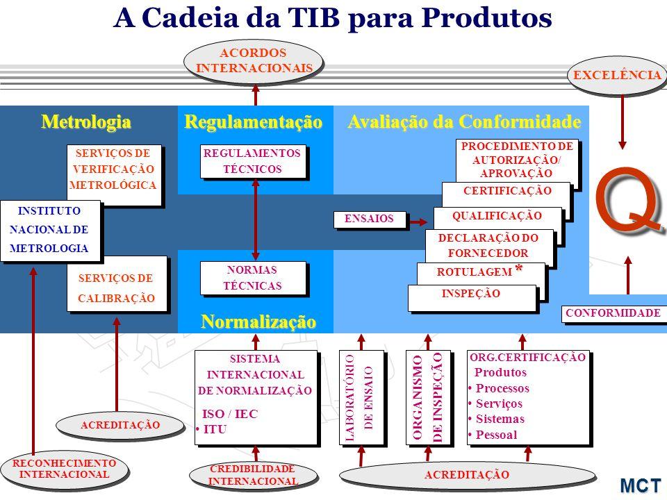 Ministério da Ciência e Tecnologia Redes apoiadas pelo Programa TIB a serem integradas ao SIBRATEC