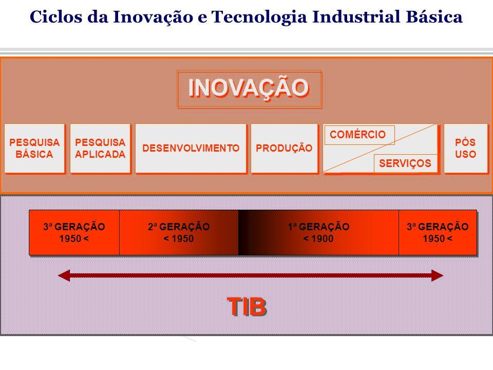 3ª GERAÇÃO 1950 < 2ª GERAÇÃO < 1950 1ª GERAÇÃO < 1900 3ª GERAÇÃO 1950 < TIB PESQUISA BÁSICA PESQUISA APLICADA DESENVOLVIMENTO PRODUÇÃO PÓS USO INOVAÇÃO COMÉRCIO SERVIÇOS Ciclos da Inovação e Tecnologia Industrial Básica