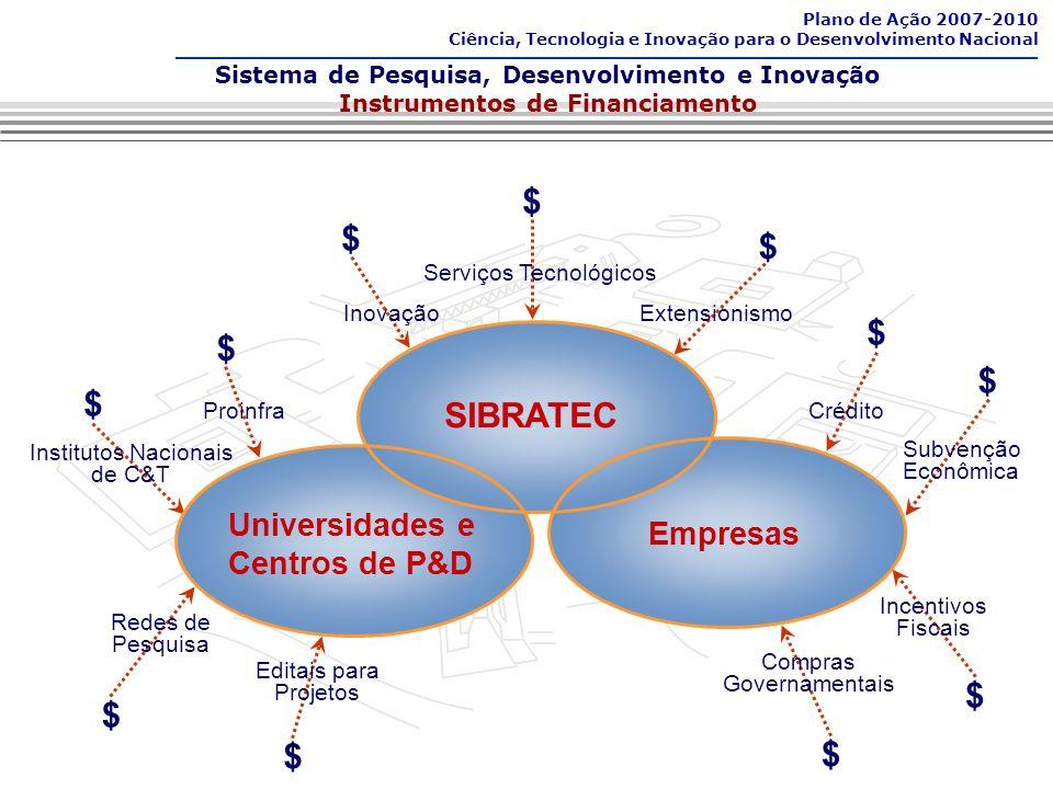 Sistema de Pesquisa, Desenvolvimento e Inovação Instrumentos de Financiamento Plano de Ação 2007-2010 Ciência, Tecnologia e Inovação para o Desenvolvimento Nacional Redes de Pesquisa Institutos Nacionais de C&T Incentivos Fiscais SIBRATEC Empresas Universidades e Centros de P&D ExtensionismoInovação Serviços Tecnológicos $ $ $ $ $ $ Crédito $ Subvenção Econômica $ $ Compras Governamentais $ Proinfra Editais para Projetos $