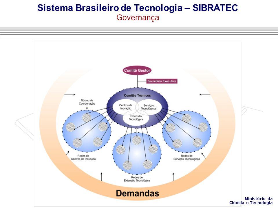 Sistema Brasileiro de Tecnologia – SIBRATEC Governança Ministério da Ciência e Tecnologia